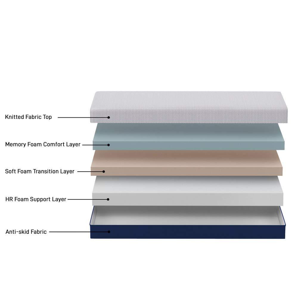 Mattress layers Amazon Solimo Memory Foam India